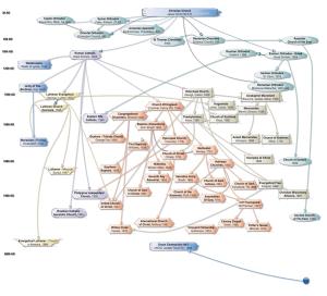 denominations_family_tree_2013_v4