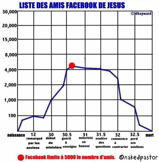 Jesus-facebook